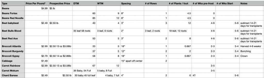 Sample Crop Planning Spreadsheet
